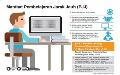 Model KBM dengan Pembelajaran Jarak Jauh (PJJ)